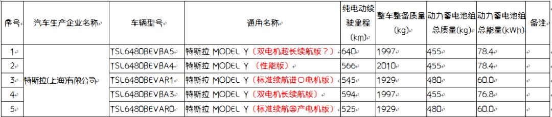 工信部公告,特斯拉Model Y 标准续航版60度电池实锤