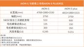 独家:广汽AION S Plus相关参数提前曝光